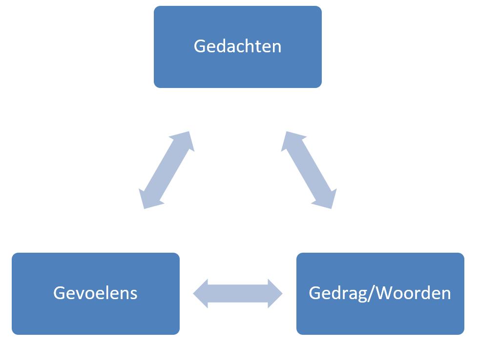 Congruentie – Leer alles over congruent zijn en congruent gedrag