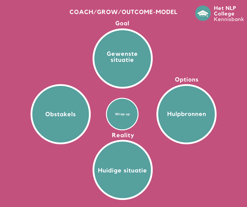 Coach-model – Volledig Stappenplan! [Outcome Model] [Grow-Model]