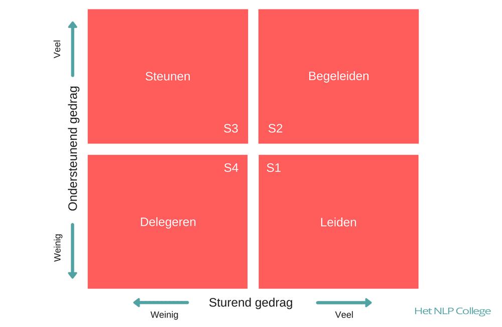 hersey-en-blanchard-situationeel-leiderschap-matrix