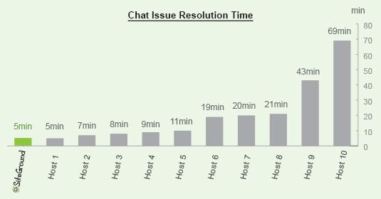 beste hosting support tijd