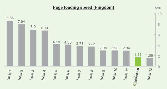 beste wordpress hosting snelheid