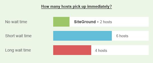 beste wordpress hosting wachttijd support