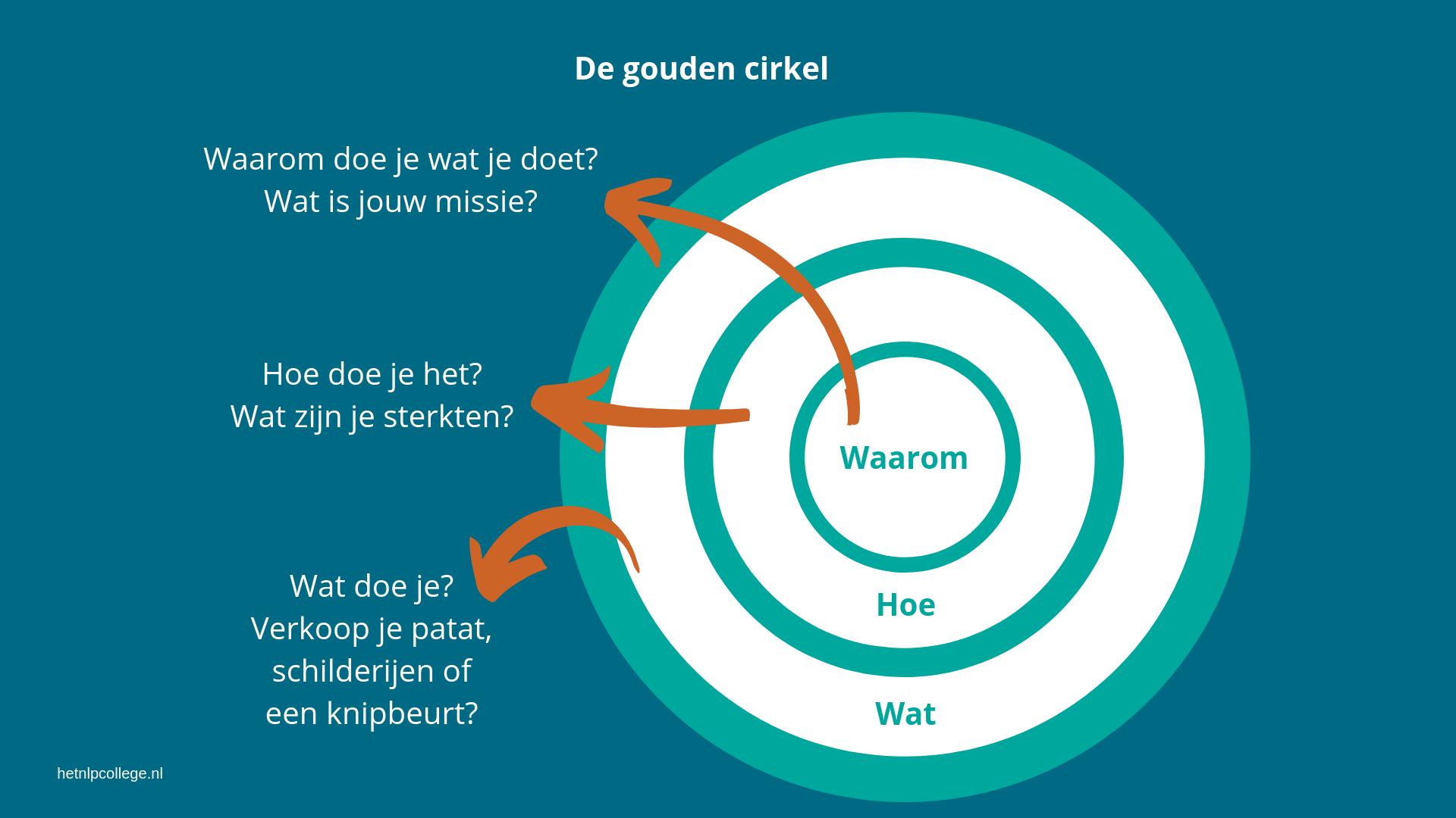 De Gouden Cirkel Van Sinek (De Waarom: Start With Why) [Uitleg]