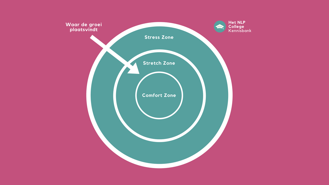 Uit Je Comfortzone Komen? 55 Comfortzone-Opdrachten & 9 Tips!