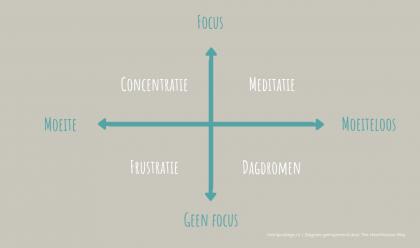 meditatie volhouden