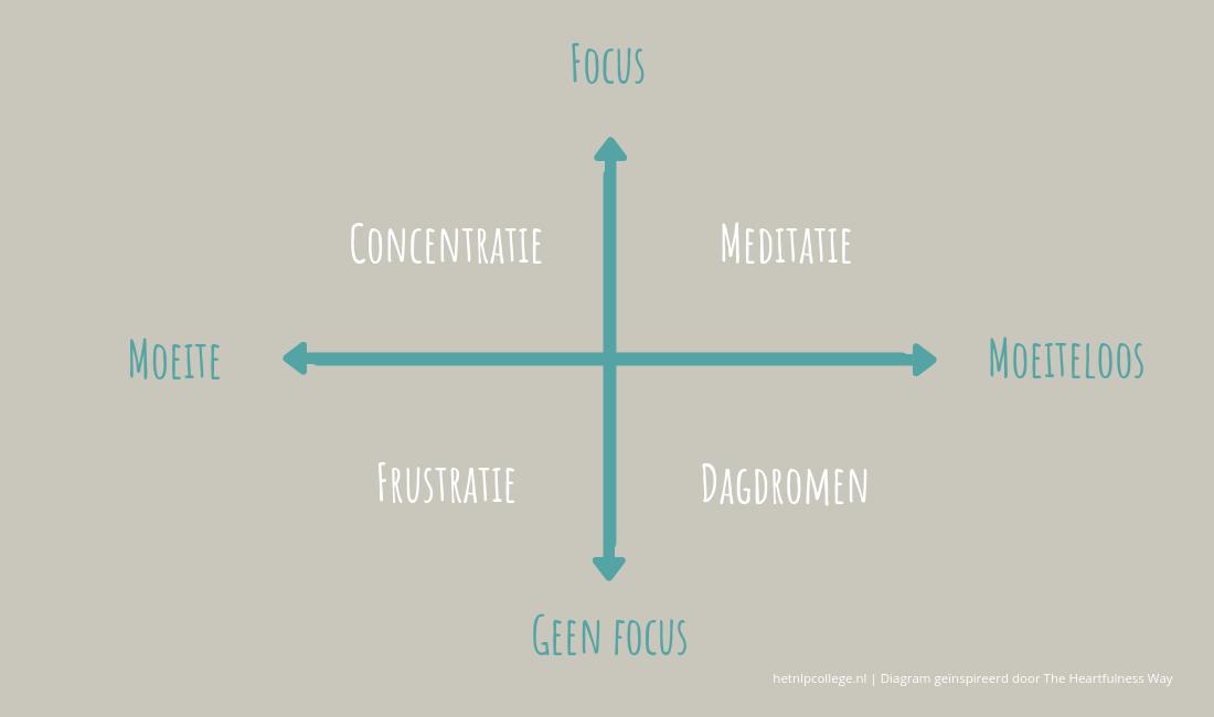 Moeite Met Mediteren? Zo Kun Je Meditatie Volhouden! [Tips]