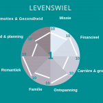 levenswiel wheel of life